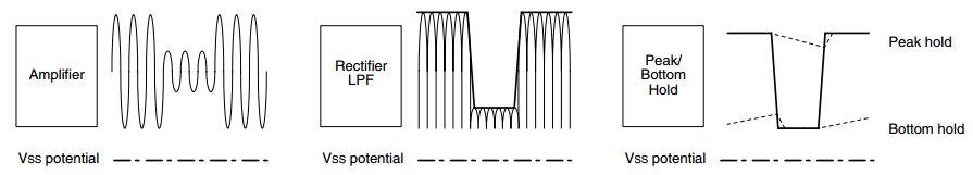 sm9501a-signal